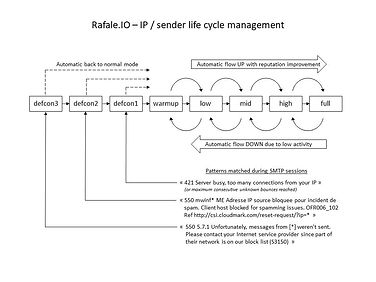 Rafale.IO - IP sender life cycle managem