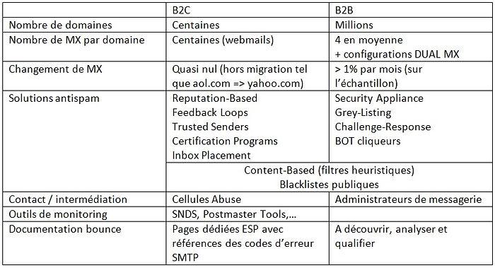 Rafale.IO - B2C vs B2B MX .JPG