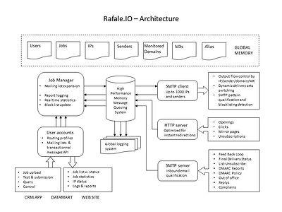 Rafale.IO - Architecture.jpg