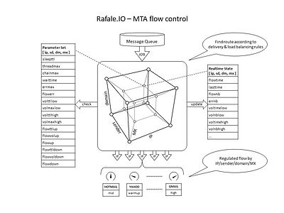 Rafale.IO - MTA flow control.jpg