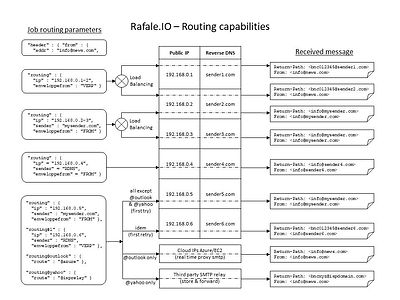 Rafale.IO - Routing capabilities.JPG
