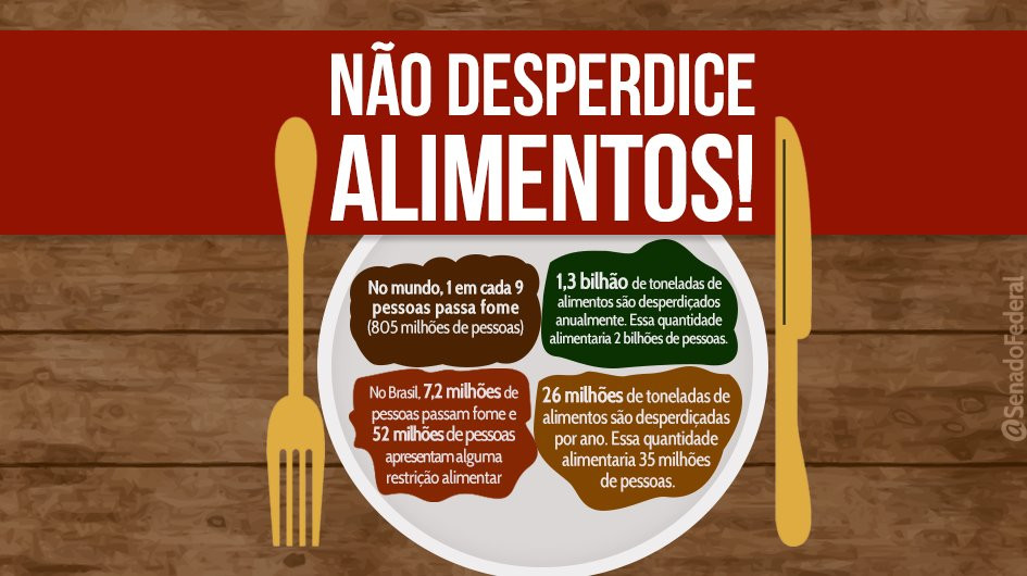 Desperdício Alimentar, Sustentabilidade