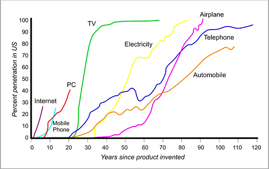 Real Life Technology Adoption.png