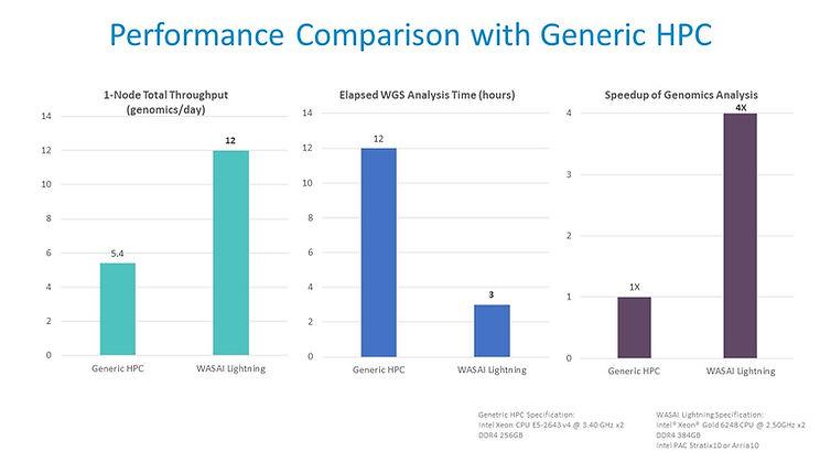 Performance Comparison with Generic HPC.jpg