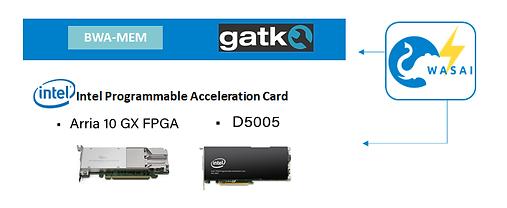 WASAI Lightning Genomics solution runs on Intel PAC.png