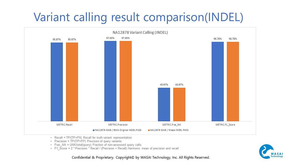 Variant calling result comparison(INDEL)