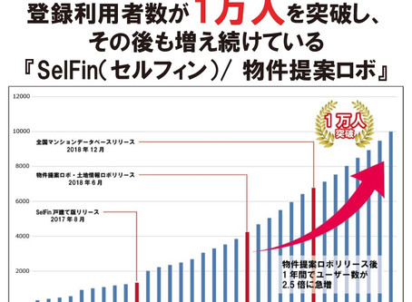 登録利用者数が1万人を突破し、その後も増え続けている『SelFin(セルフィン)/ 物件提案ロボ』
