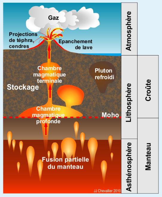 Scémats de chambres magmatiques