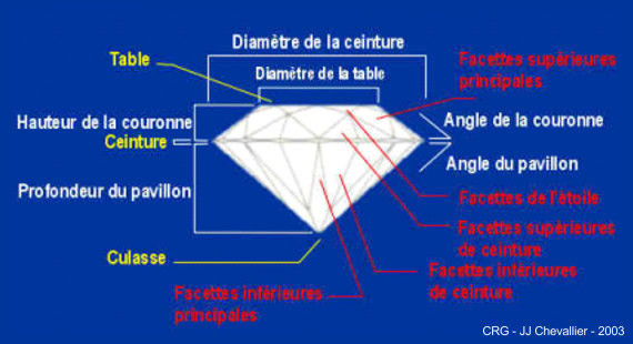 Caractéristiques de la taille brillant du diamant.