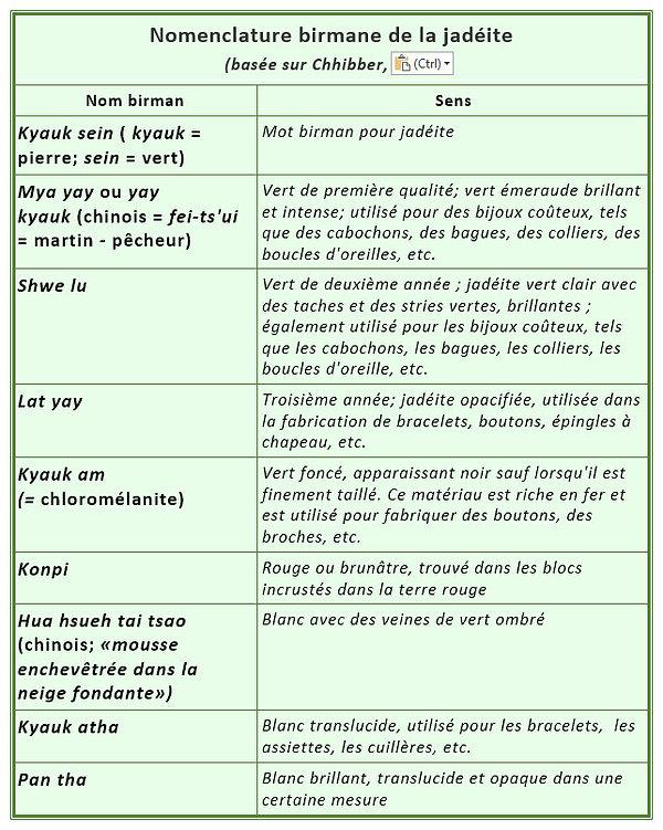 tableau nomenclature birmane de la Jadei