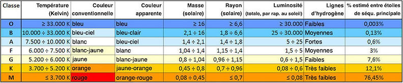 classification-harvard-étoiles-trustmysc