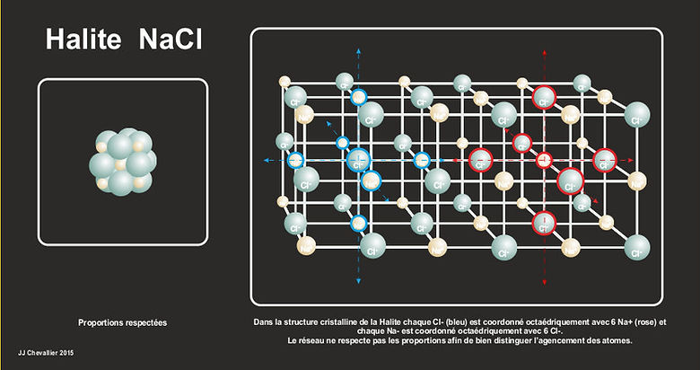 Structure NaCl, halite