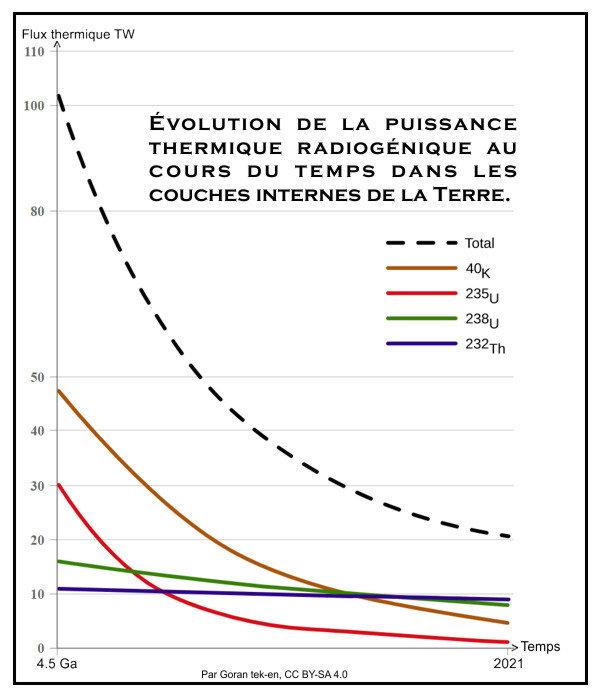 Evolution du flux thermique radiogénique.jpg