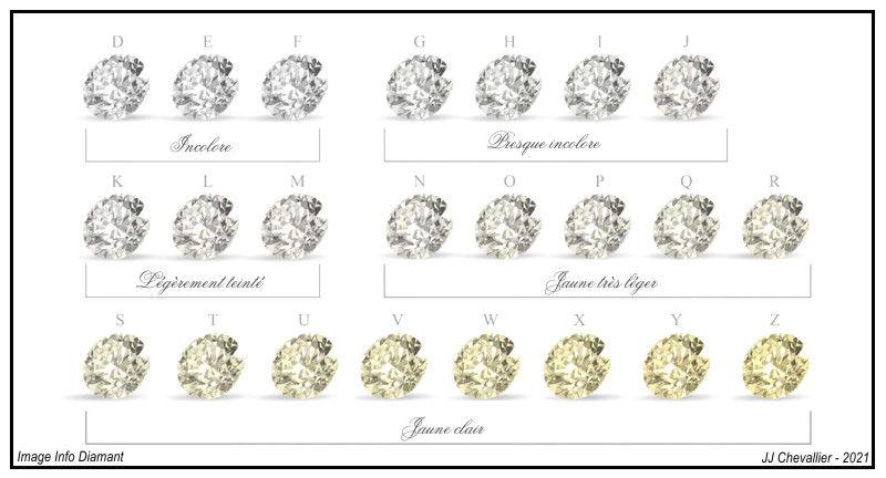 Echelle des couleurs des diamants incolores.