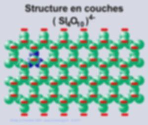 Schema, structure en couche (Si4O10)4-