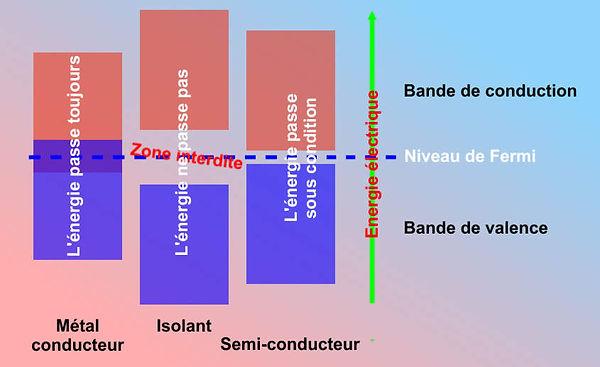 Métal conducteur, isolant et semi conducteur, schéma