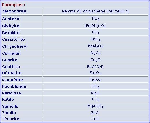 Tableau oxydes