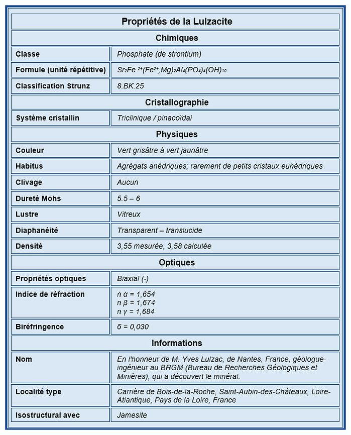 Tableau des propriétés de la Lulzacite.
