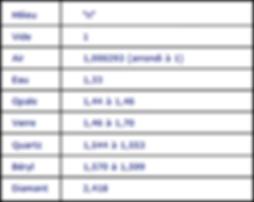Tableau de quelques indices de réfraction dans différents milieux.