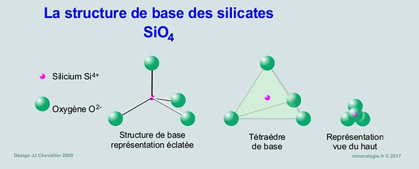 La structures de basesdes silicates SiO4.