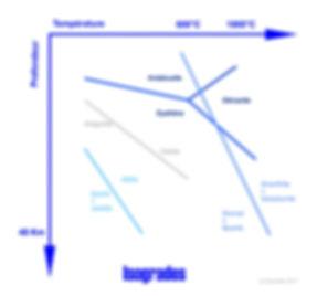 Isogrades du métamorphisme