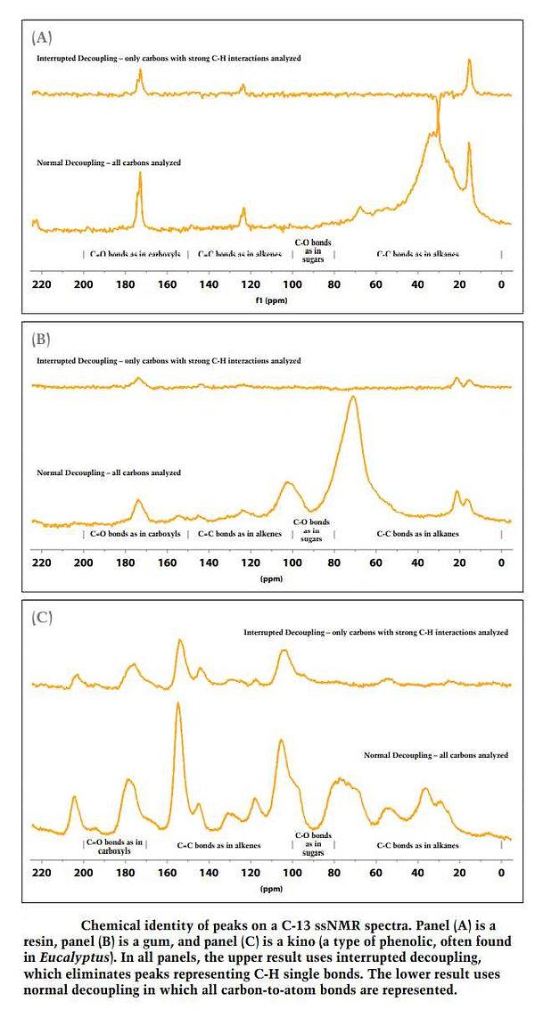 Spectre d'identité chimique par NMR.