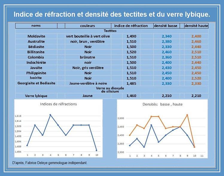 Tableau Indices  de refraction et densit
