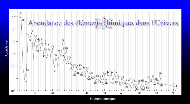Diagramme des proportions des éléments chimiques dans l'univers