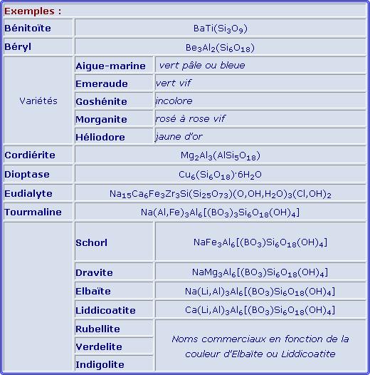 Tableau des cyclosilicates