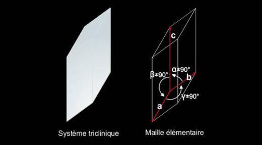 Système triclinique, maille élémentaire, plans et axes de symétrie