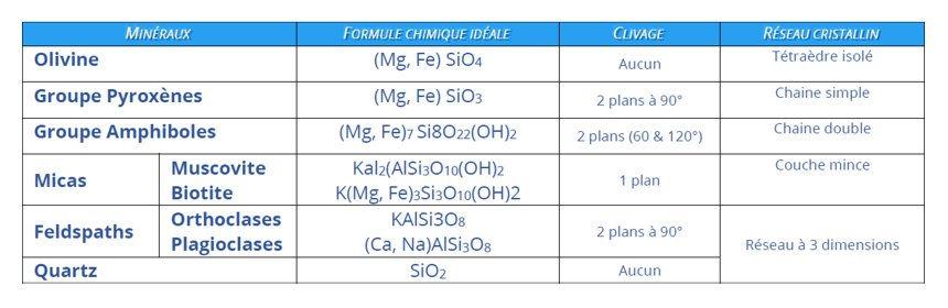 Le tableau  des principales caractéristiques des silicates.
