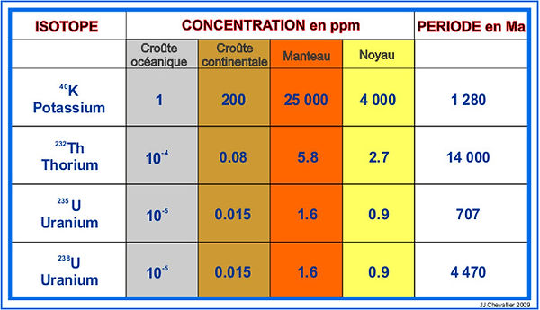 Cocentration des isotopes radioactifs.jpg