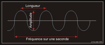Schéma d'une onde