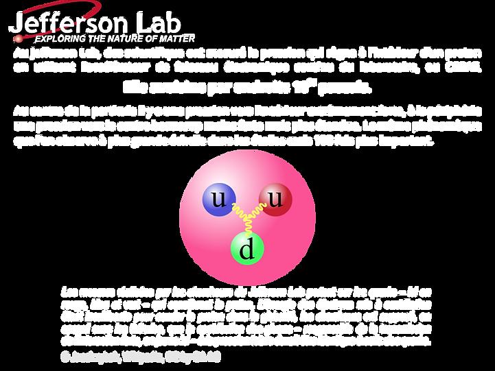 Quarks de proton