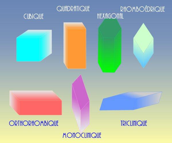 Les 7 systèmes cristallins en 3D