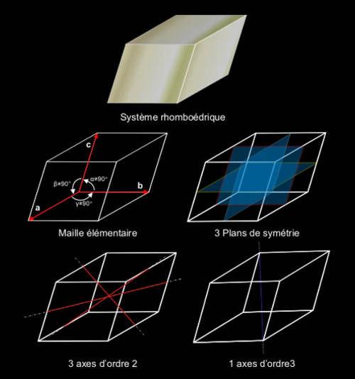 Système trigonal, maille élémentaire, plans et axes de symétrie