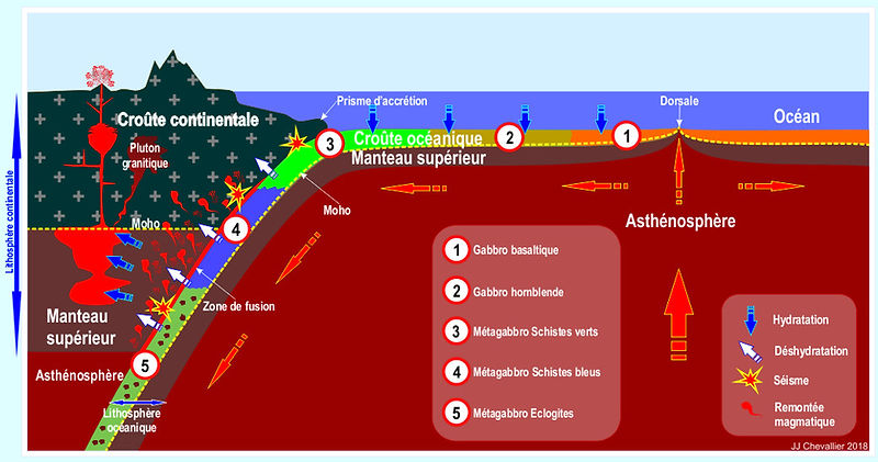 Métamorphisme subduction.