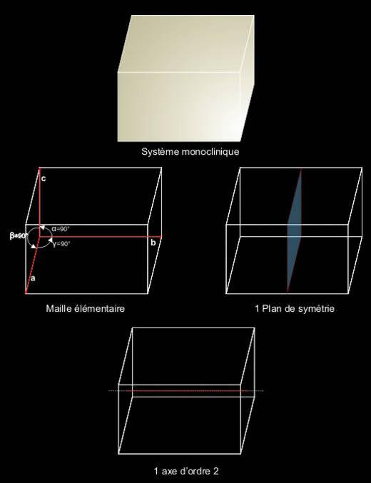 Système monoclinique, maille élémentaire, plans et axes de symétrie