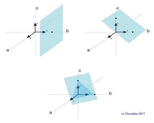 Principe de la notation de Miller en cristallographie