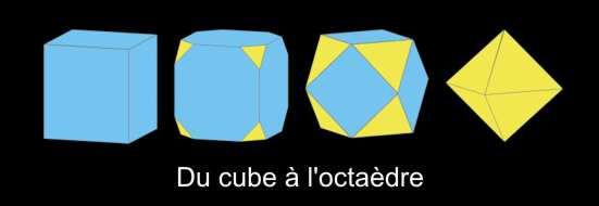 Du cube à l'octaèdre, un angle devient surface