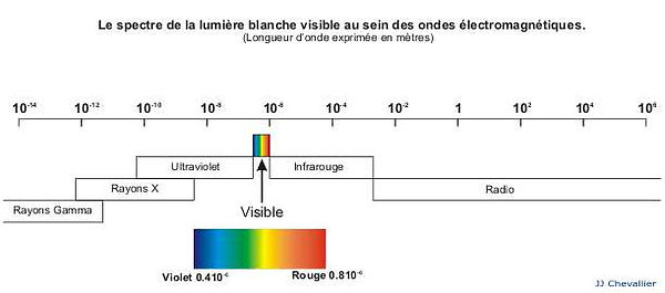 Shéma du spectre de la lumière visible au sein des ondes électromagnétiques