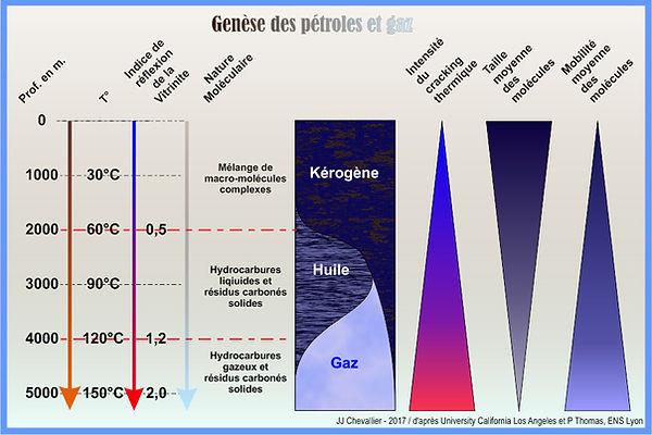 Genèse des pétroles et gaz.