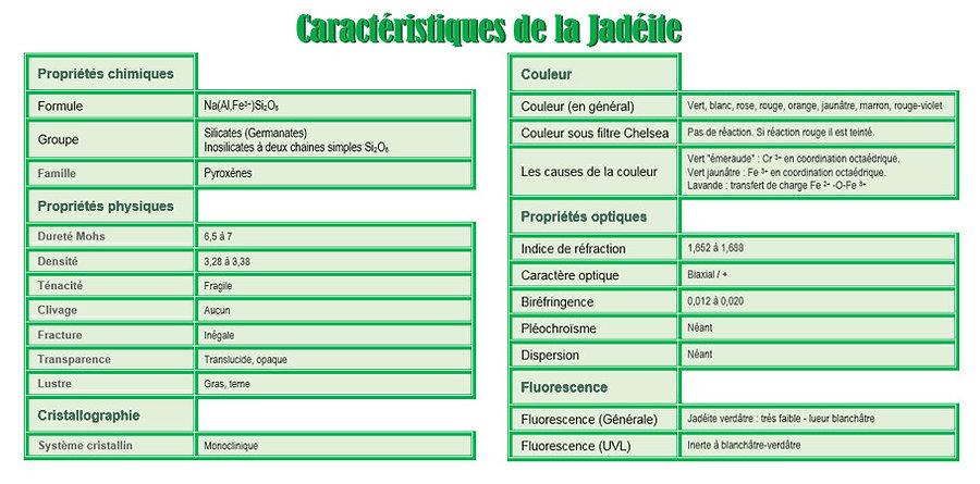Tableau des aracteristiques de la jadeit