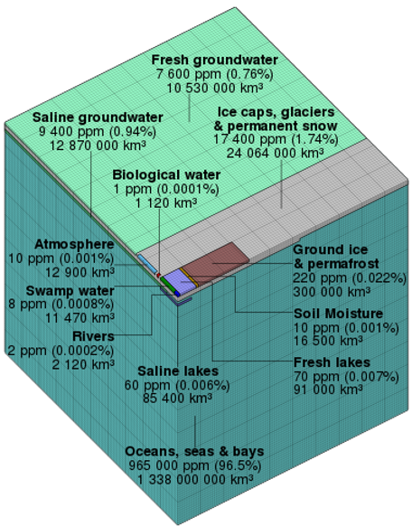 Répartition de l'eau sur la Terre.png