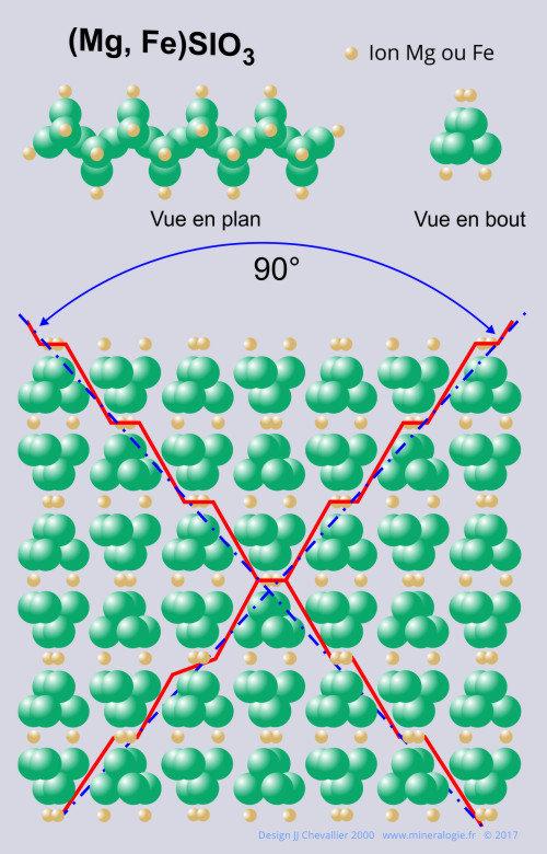 Liason ionique (Mg,Fe)SiO3