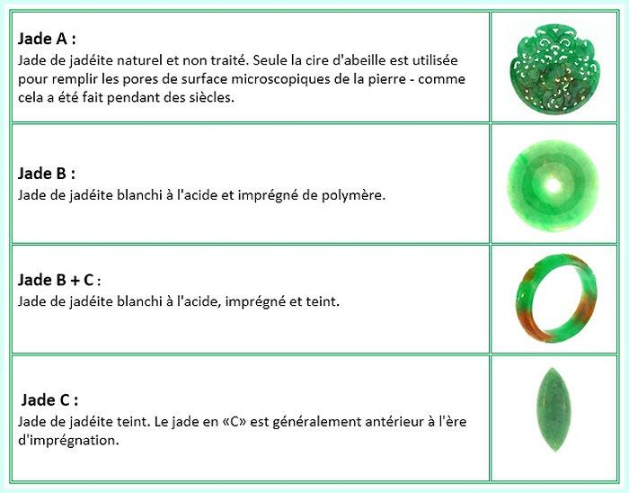 Tableau des types de Jadéite.