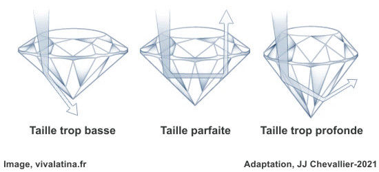 Critères de qualité de la taille des diamant.