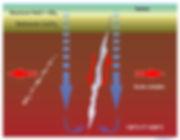 Schéma d'un filon hydrothermal de basse température