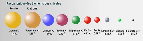 Schéma comparatif des ions des silicates