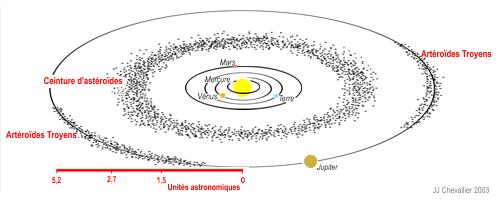 La ceinture d'astéroïdes